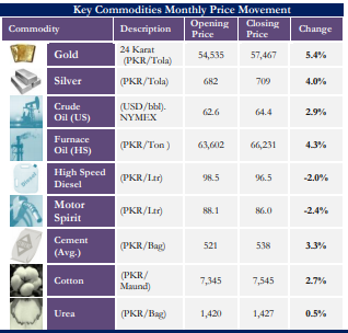 Commodity March 18