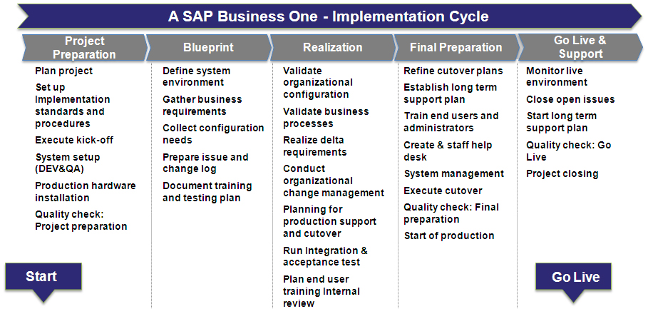 Simple and rapid deployment abacusconsulting to learn more about the a sap business one methodology please contact us malvernweather Image collections