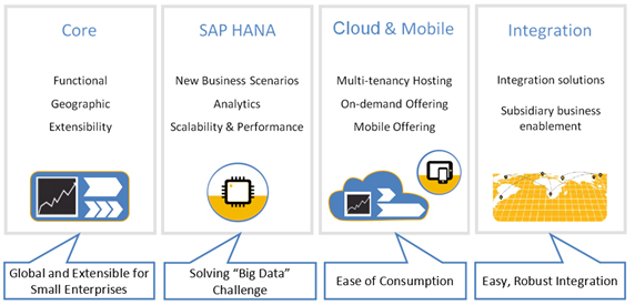 AbacusConsulting - SAP Business One Feature